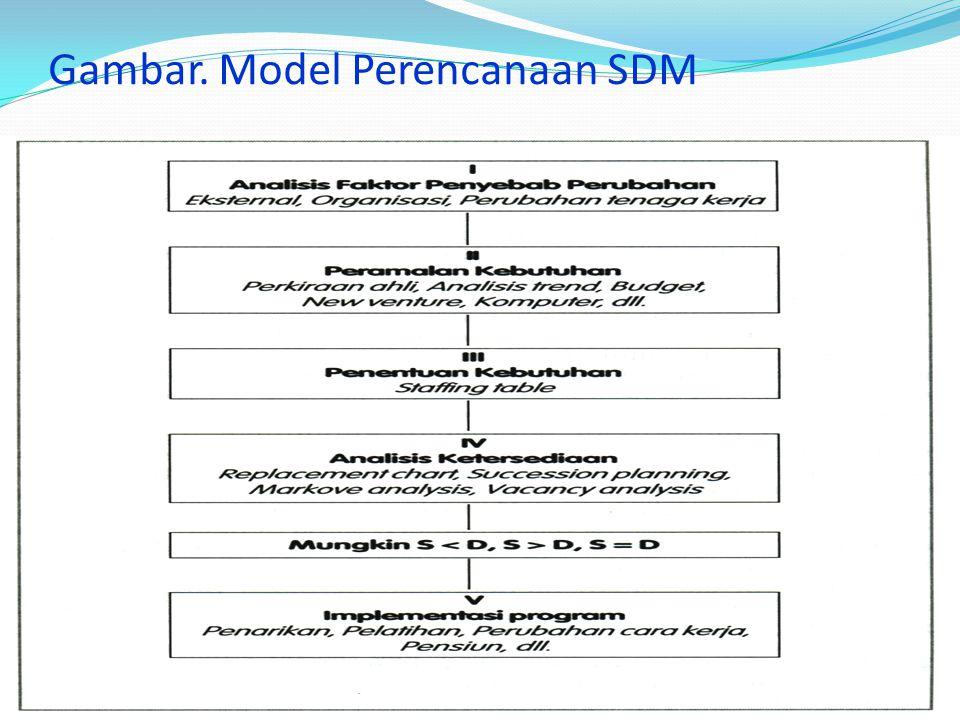 Gambar. Model Perencanaan SDM