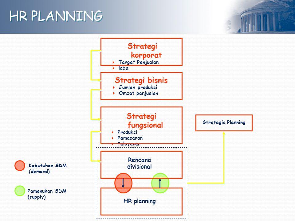 HR PLANNING Strategi korporat Strategi bisnis Strategi fungsional
