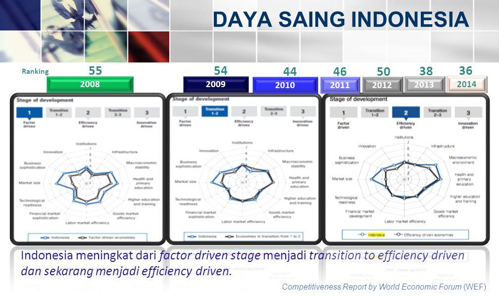 DAYA SAING INDONESIA 55. 54. 44. 46. 50. 38. 36. Ranking. 2008. 2009. 2010. 2011. 2012.