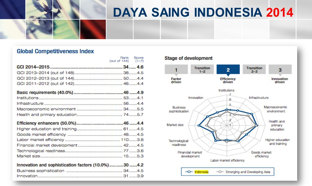 DAYA SAING INDONESIA 2014