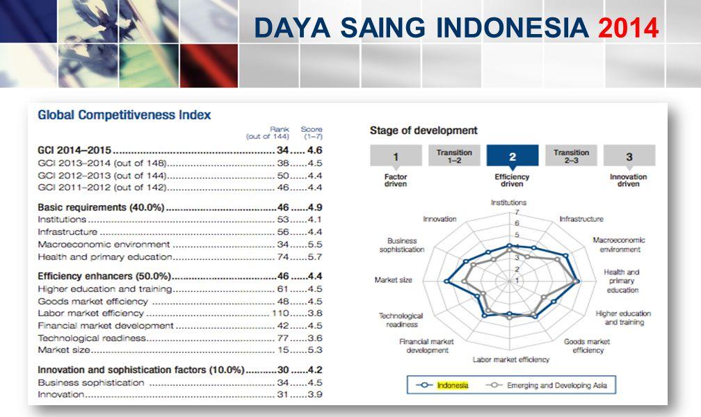 DAYA SAING INDONESIA 2014
