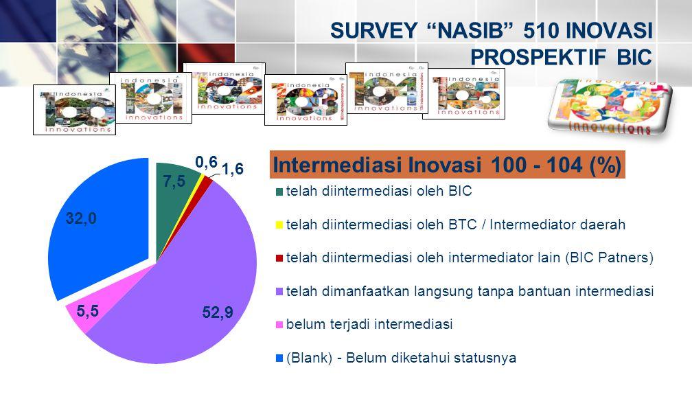 SURVEY NASIB 510 INOVASI PROSPEKTIF BIC