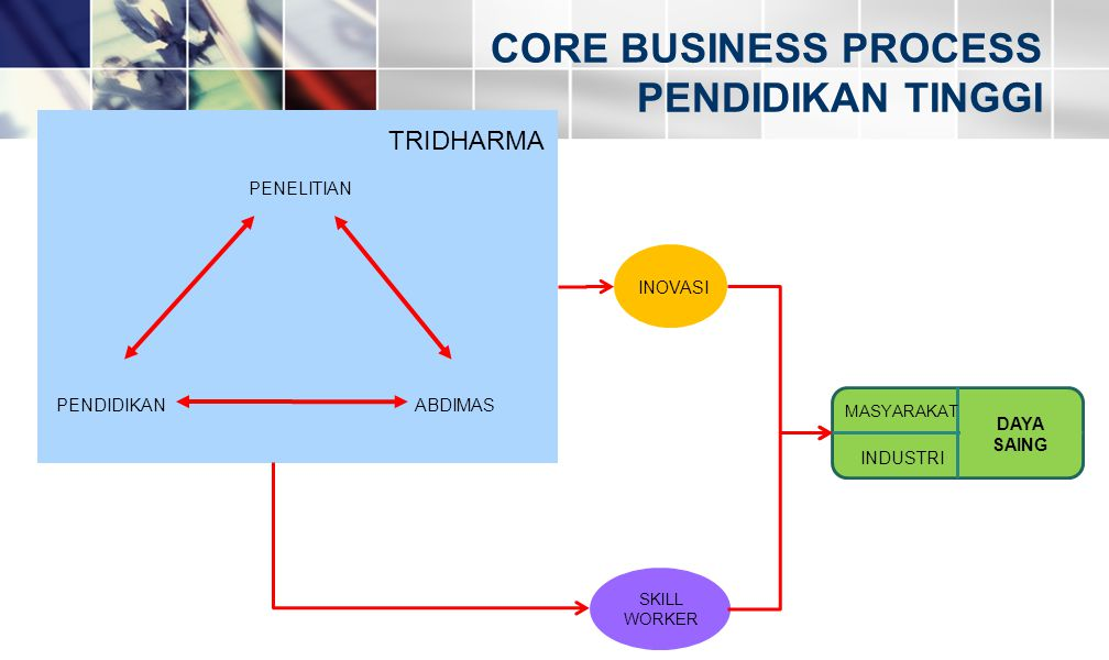 CORE BUSINESS PROCESS PENDIDIKAN TINGGI