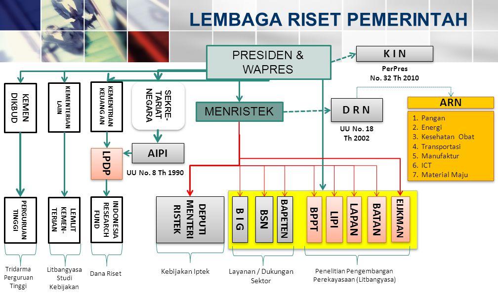 LEMBAGA RISET PEMERINTAH