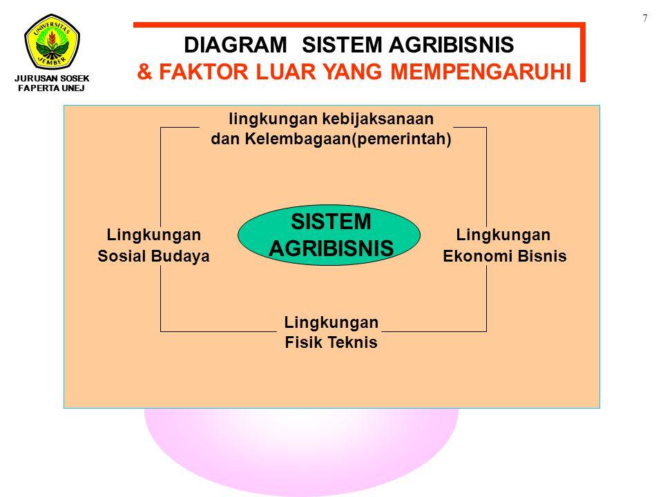 DIAGRAM SISTEM AGRIBISNIS & FAKTOR LUAR YANG MEMPENGARUHI
