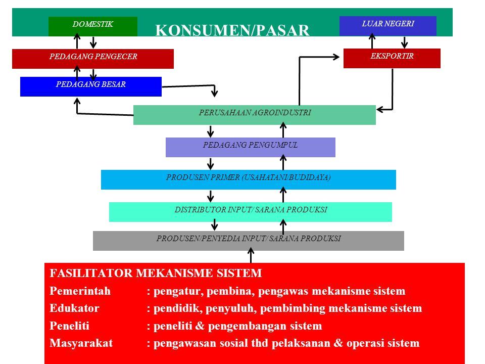 FASILITATOR MEKANISME SISTEM