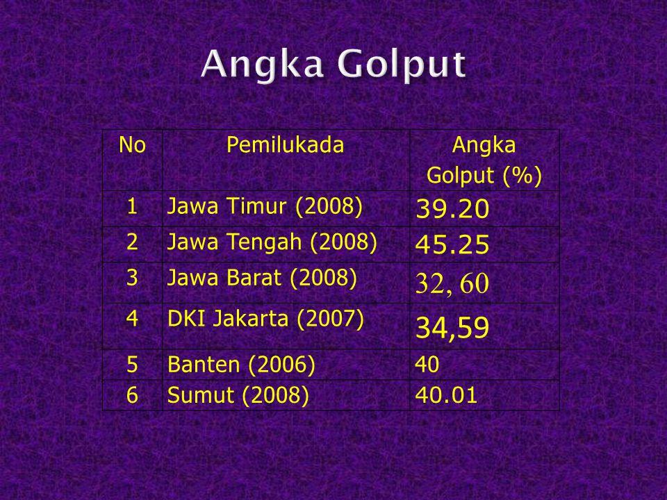 Angka Golput 34,59 32, 60 39.20 45.25 No Pemilukada Angka Golput (%) 1