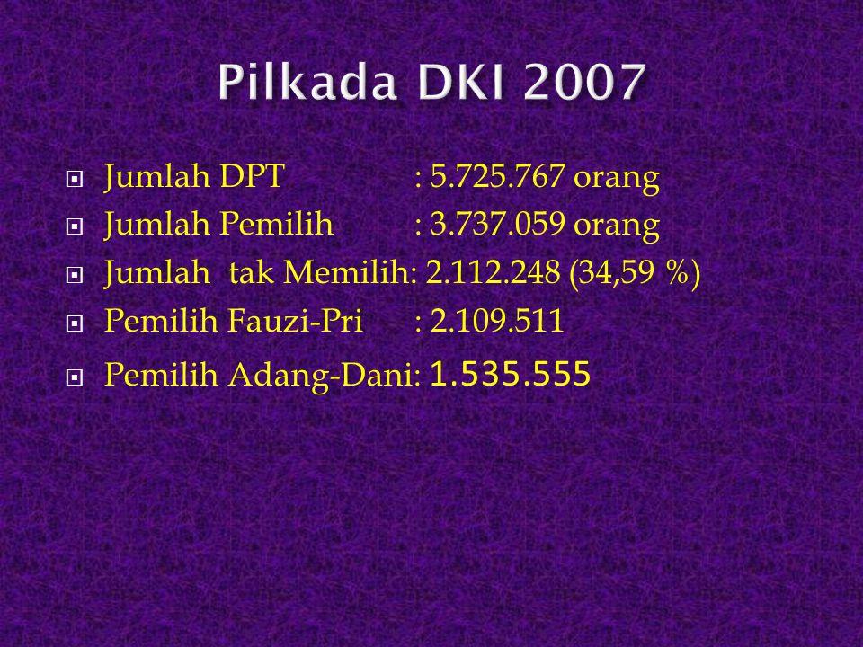 Pilkada DKI 2007 Jumlah DPT : 5.725.767 orang