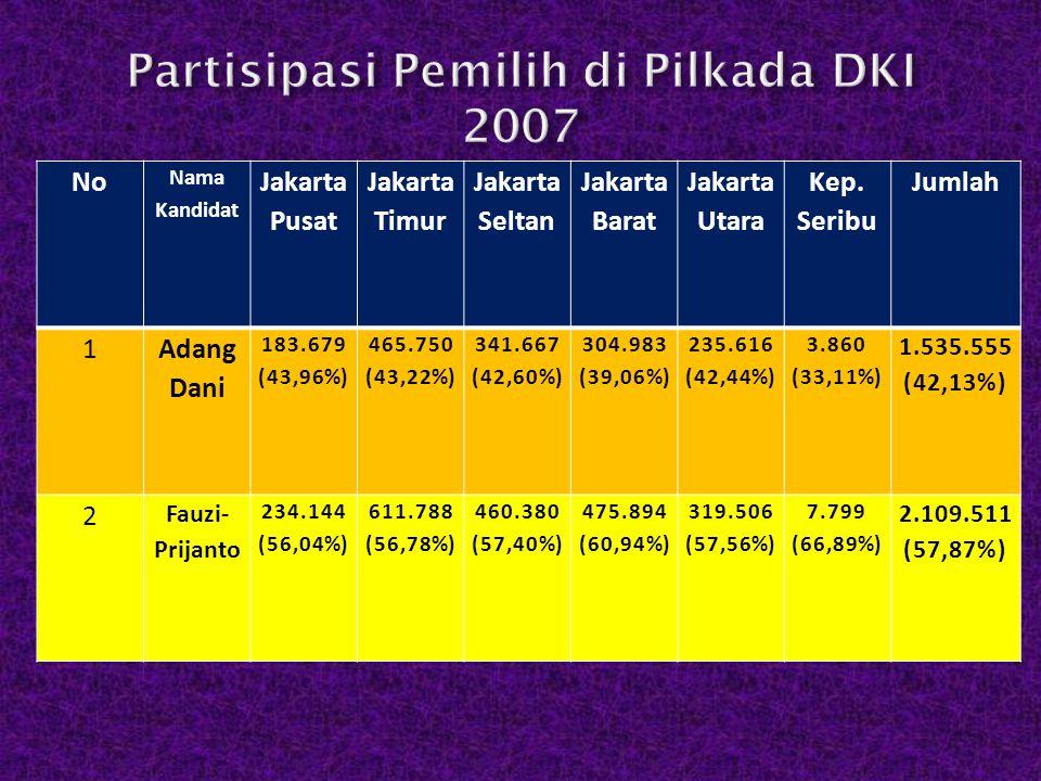 Partisipasi Pemilih di Pilkada DKI 2007