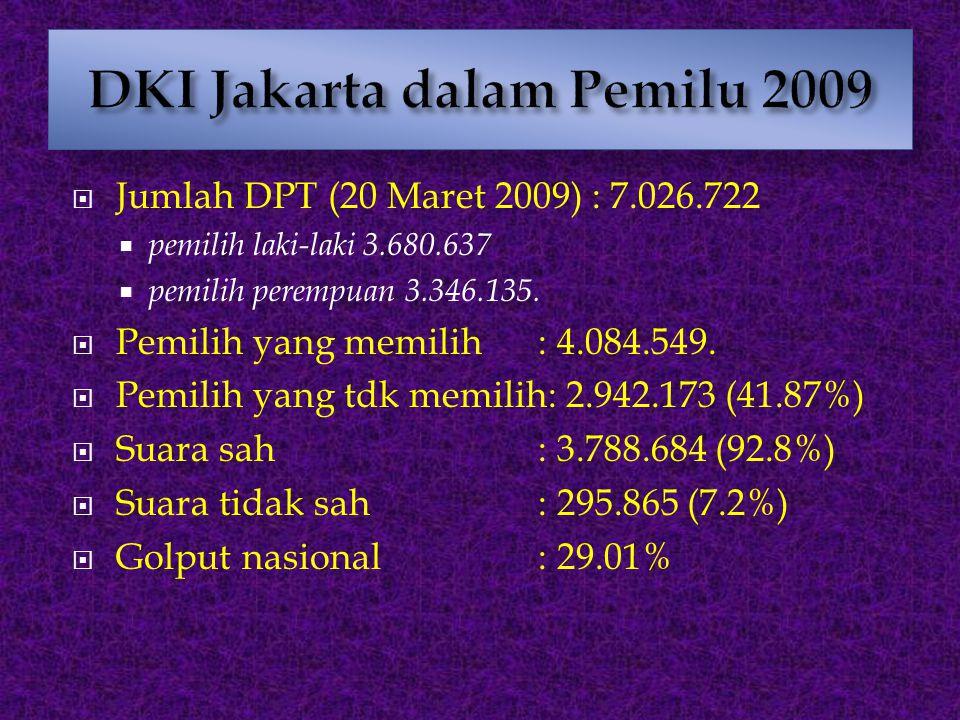 DKI Jakarta dalam Pemilu 2009