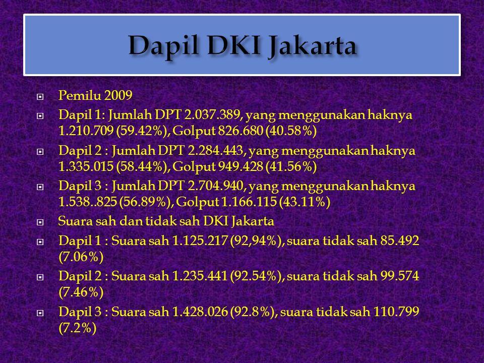 Dapil DKI Jakarta Pemilu 2009