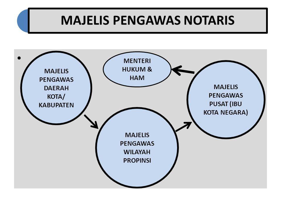 MAJELIS PENGAWAS NOTARIS