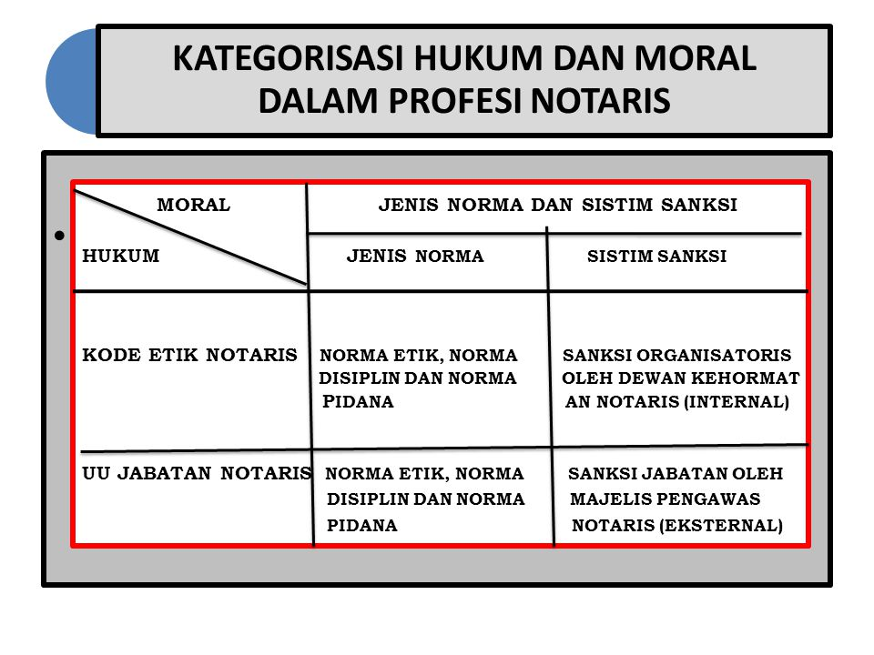 KATEGORISASI HUKUM DAN MORAL DALAM PROFESI NOTARIS