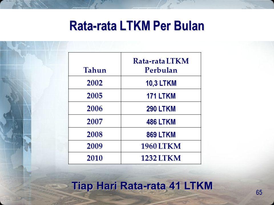 Rata-rata LTKM Per Bulan