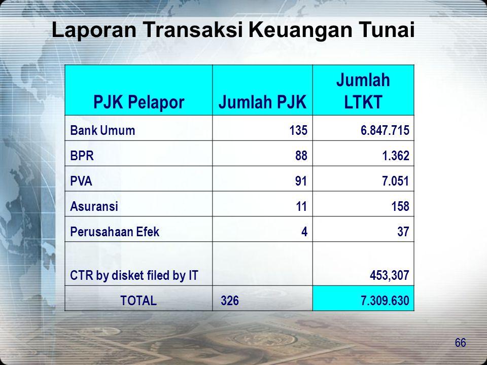 Laporan Transaksi Keuangan Tunai