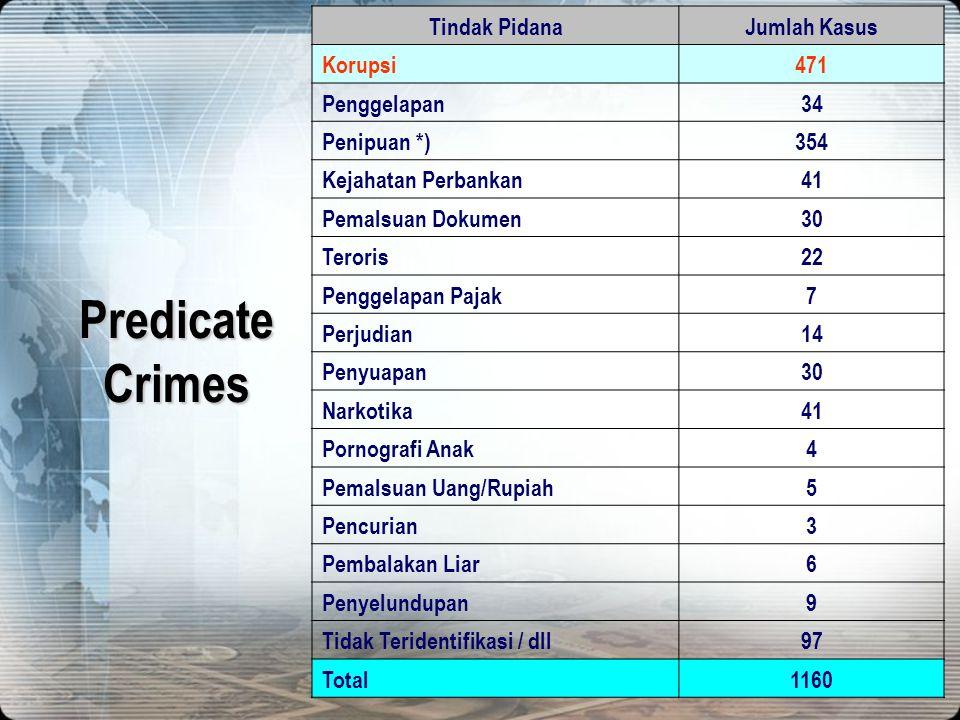 Predicate Crimes Tindak Pidana Jumlah Kasus Korupsi 471 Penggelapan 34
