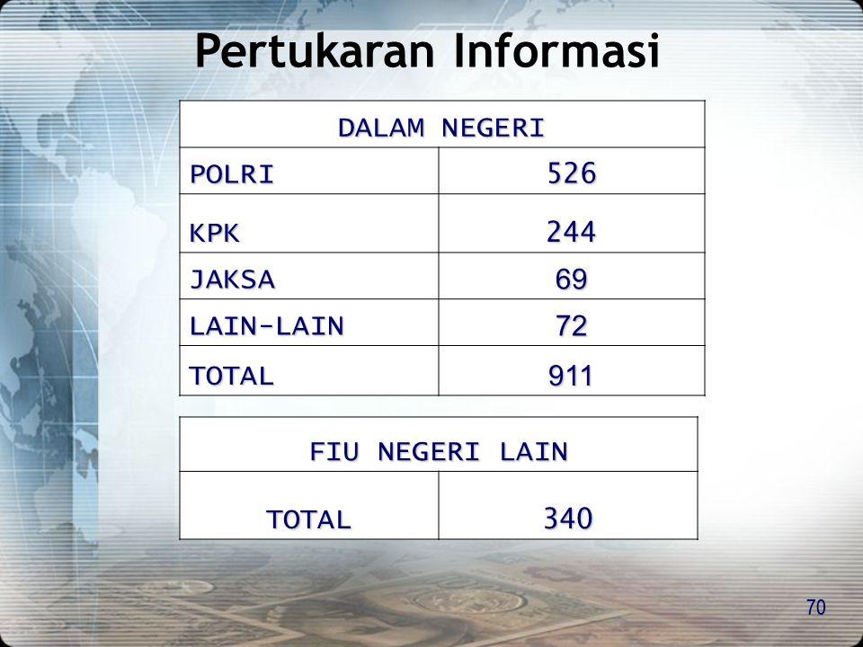 Pertukaran Informasi DALAM NEGERI POLRI 526 KPK 244 JAKSA 69 LAIN-LAIN
