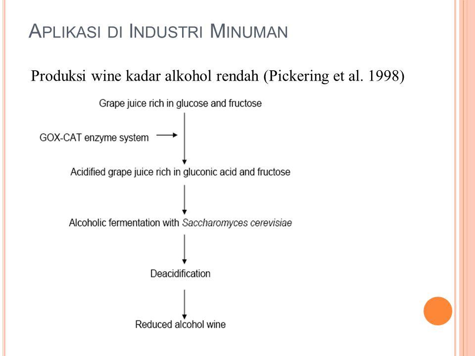 Aplikasi di Industri Minuman