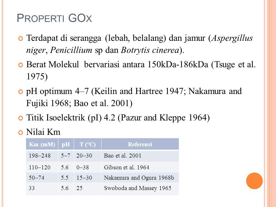Properti GOx Terdapat di serangga (lebah, belalang) dan jamur (Aspergillus niger, Penicillium sp dan Botrytis cinerea).