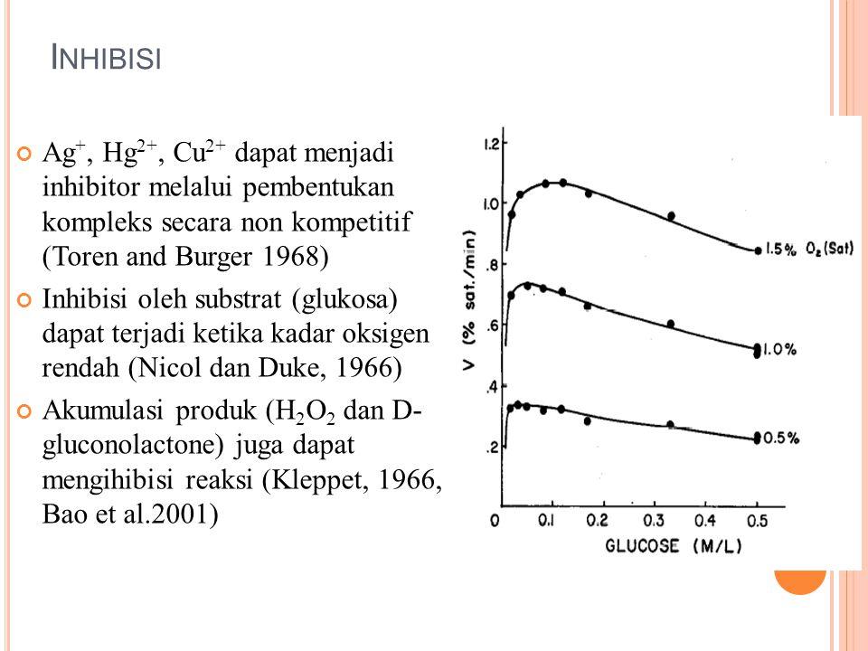 Inhibisi Ag+, Hg2+, Cu2+ dapat menjadi inhibitor melalui pembentukan kompleks secara non kompetitif (Toren and Burger 1968)