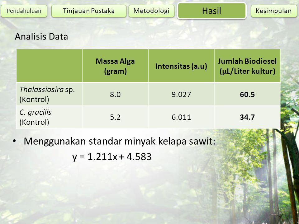 Jumlah Biodiesel (µL/Liter kultur)