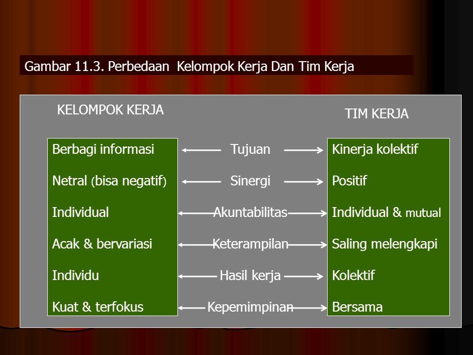 Gambar 11.3. Perbedaan Kelompok Kerja Dan Tim Kerja