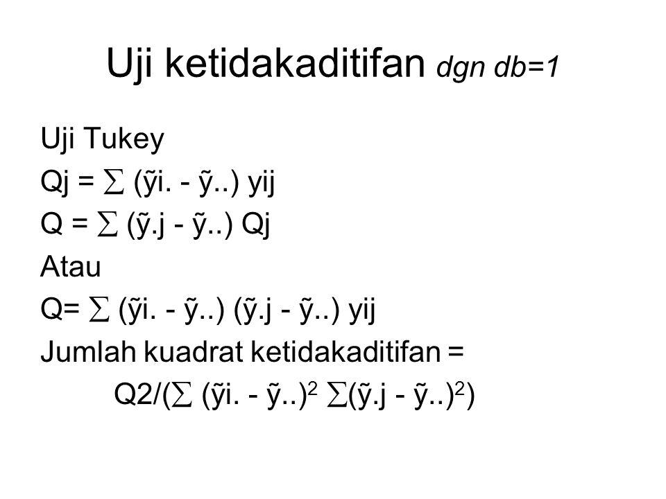 Uji ketidakaditifan dgn db=1
