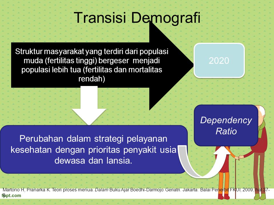 Transisi Demografi 2020 Dependency Ratio