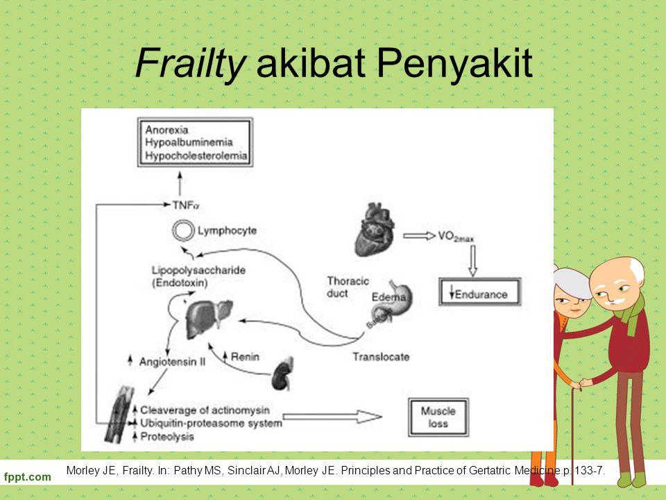 Frailty akibat Penyakit