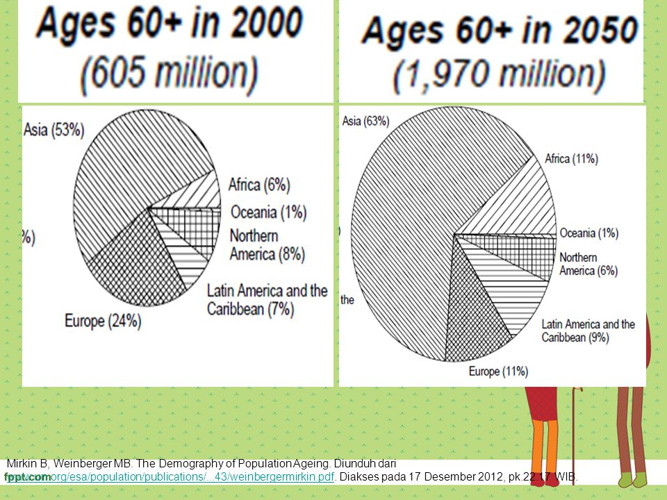 Mirkin B, Weinberger MB. The Demography of Population Ageing