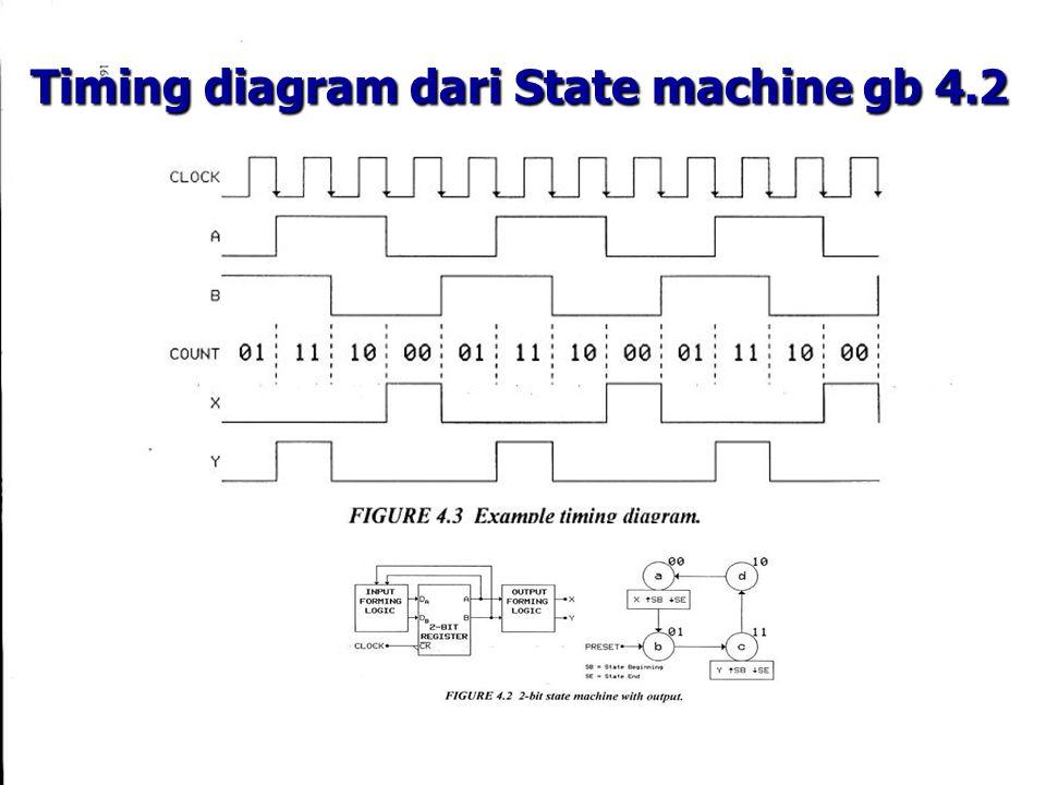Timing diagram dari State machine gb 4.2