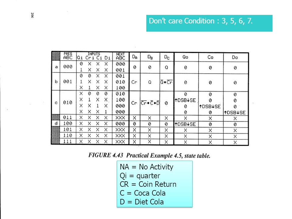 Don't care Condition : 3, 5, 6, 7. NA = No Activity. Qi = quarter. CR = Coin Return. C = Coca Cola.