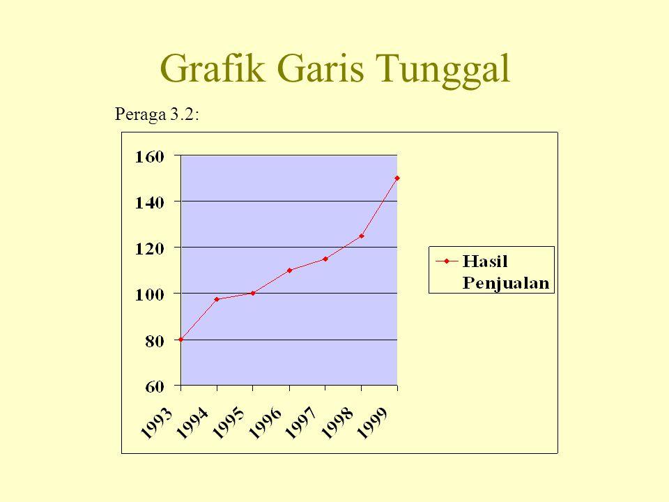Grafik Garis Tunggal Peraga 3.2: