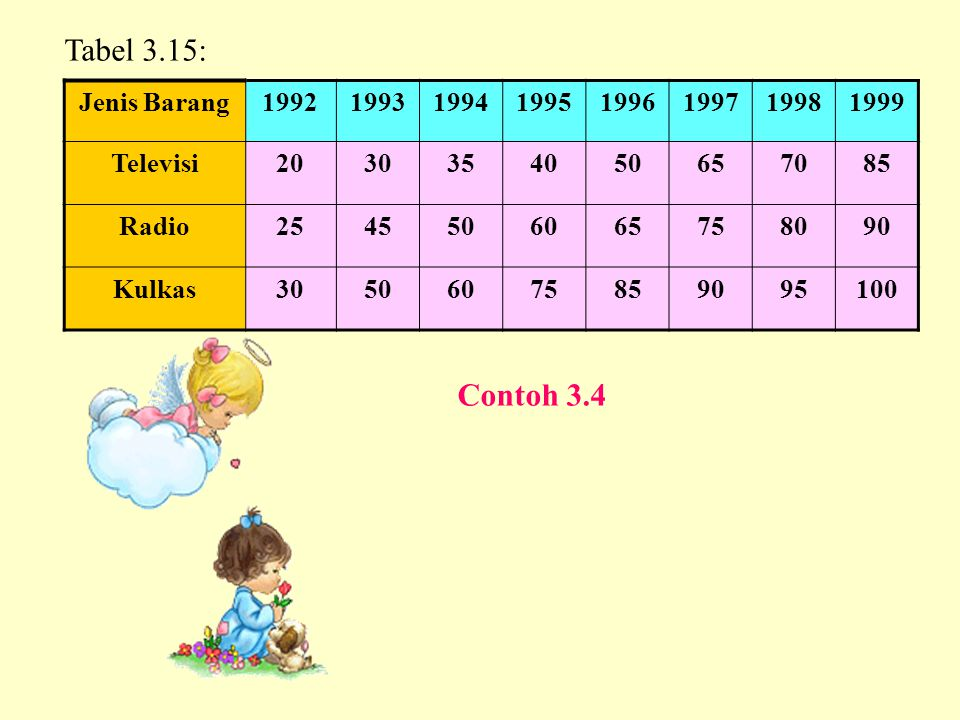 Tabel 3.15: Contoh 3.4 Jenis Barang 1992 1993 1994 1995 1996 1997 1998