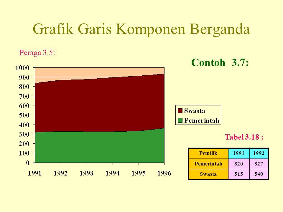 Grafik Garis Komponen Berganda