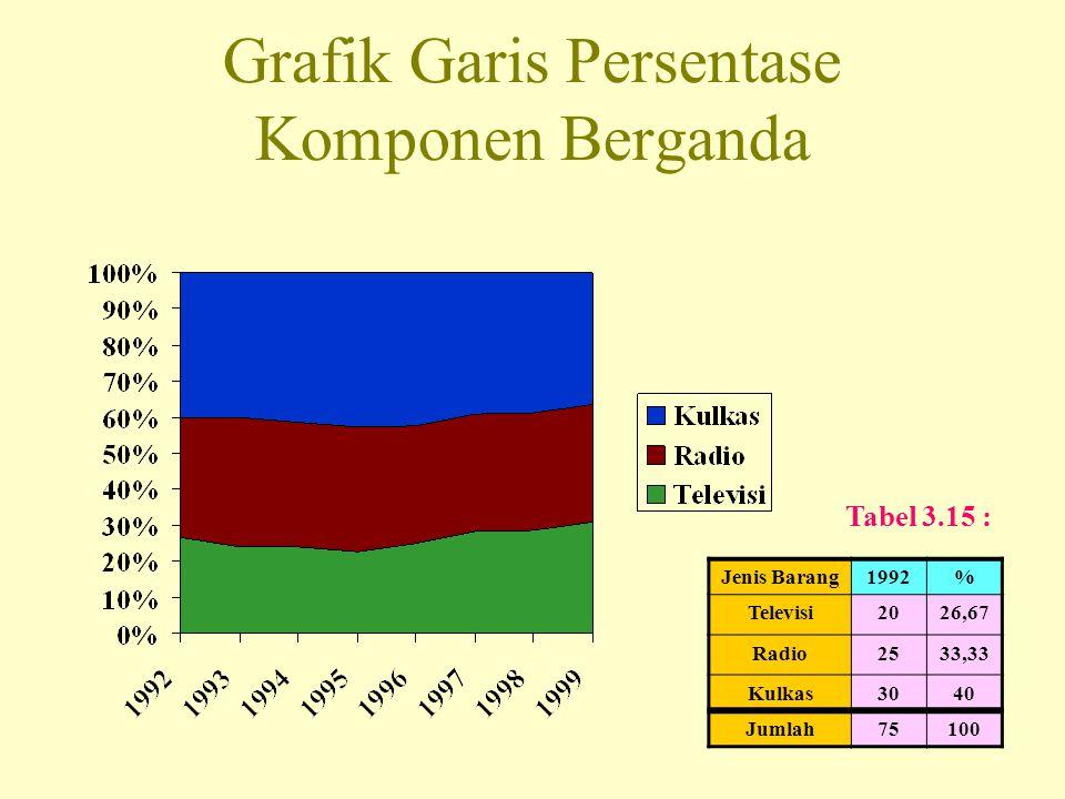 Grafik Garis Persentase Komponen Berganda