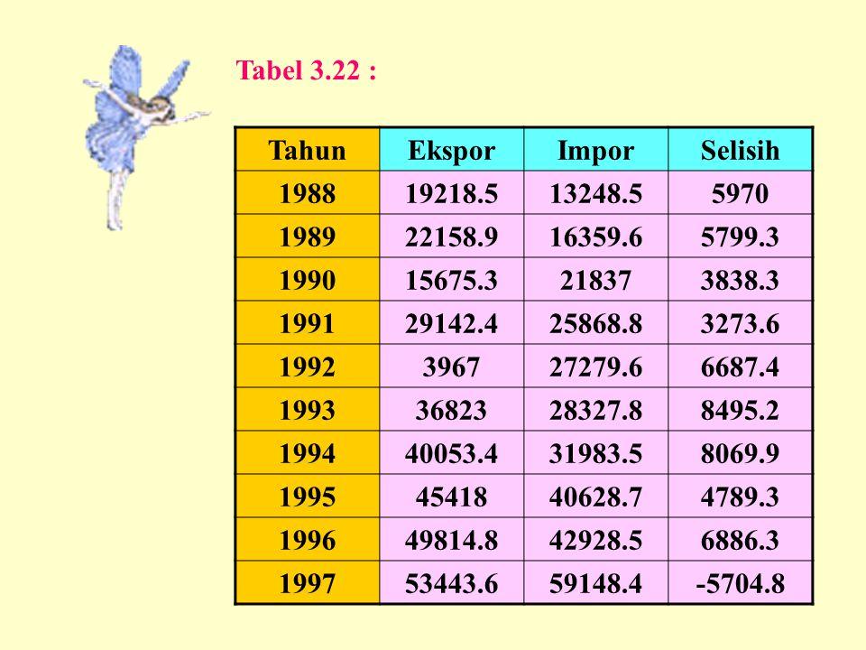Tabel 3.22 : Tahun. Ekspor. Impor. Selisih. 1988. 19218.5. 13248.5. 5970. 1989. 22158.9. 16359.6.