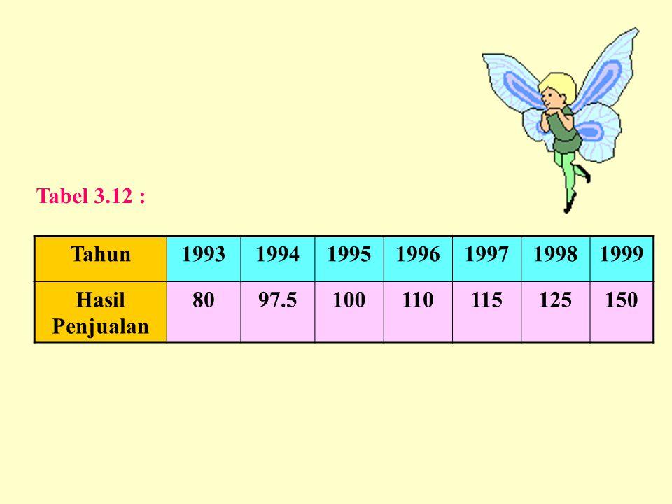 Tabel 3.12 : Tahun 1993 1994 1995 1996 1997 1998 1999 Hasil Penjualan 80 97.5 100 110 115 125 150