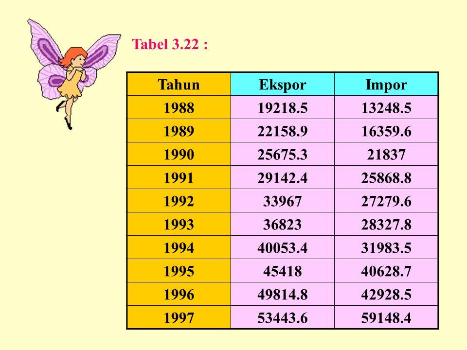 Tabel 3.22 : Tahun. Ekspor. Impor. 1988. 19218.5. 13248.5. 1989. 22158.9. 16359.6. 1990. 25675.3.