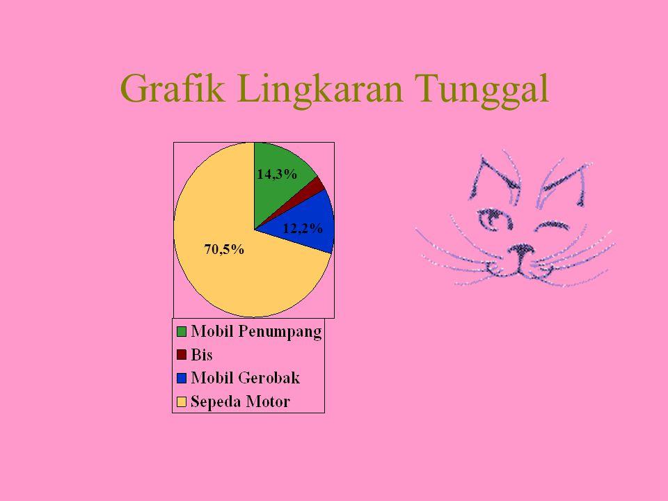 Grafik Lingkaran Tunggal