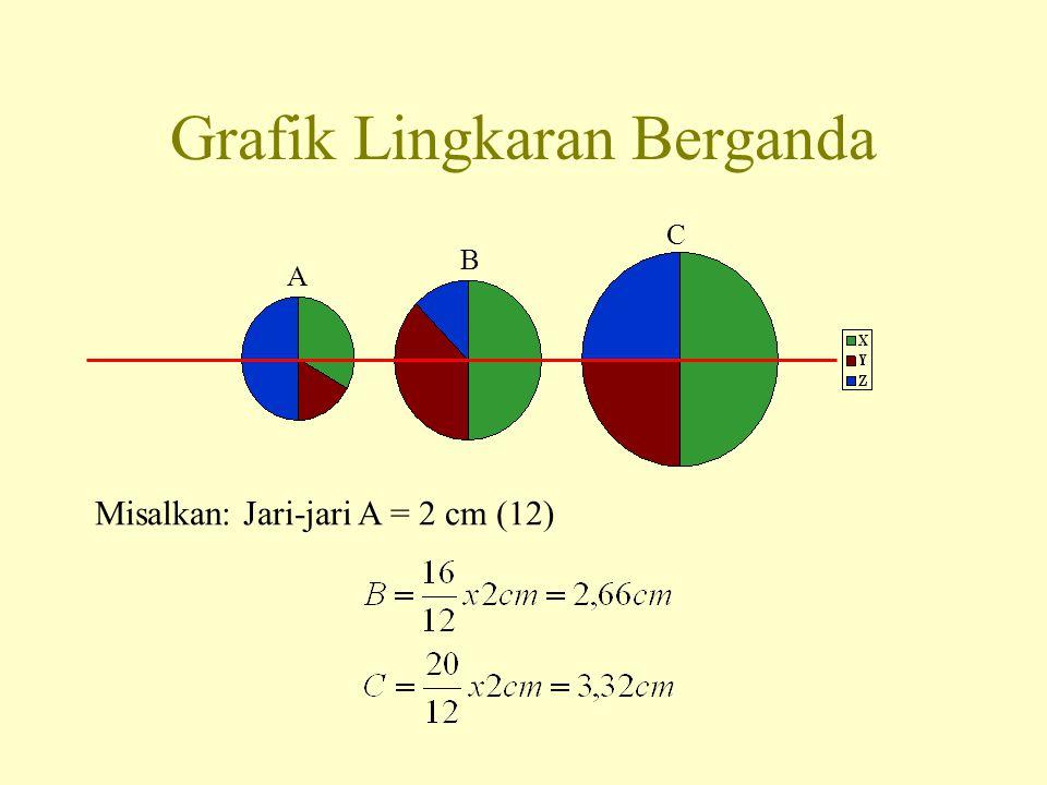 Grafik Lingkaran Berganda