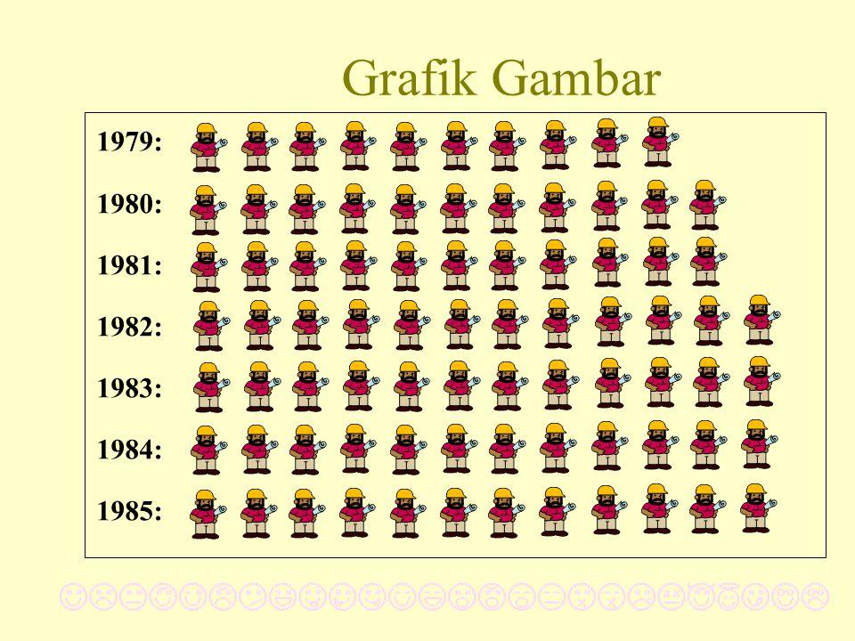 Grafik Gambar 1979: 1980: 1981: 1982: 1983: 1984: 1985: