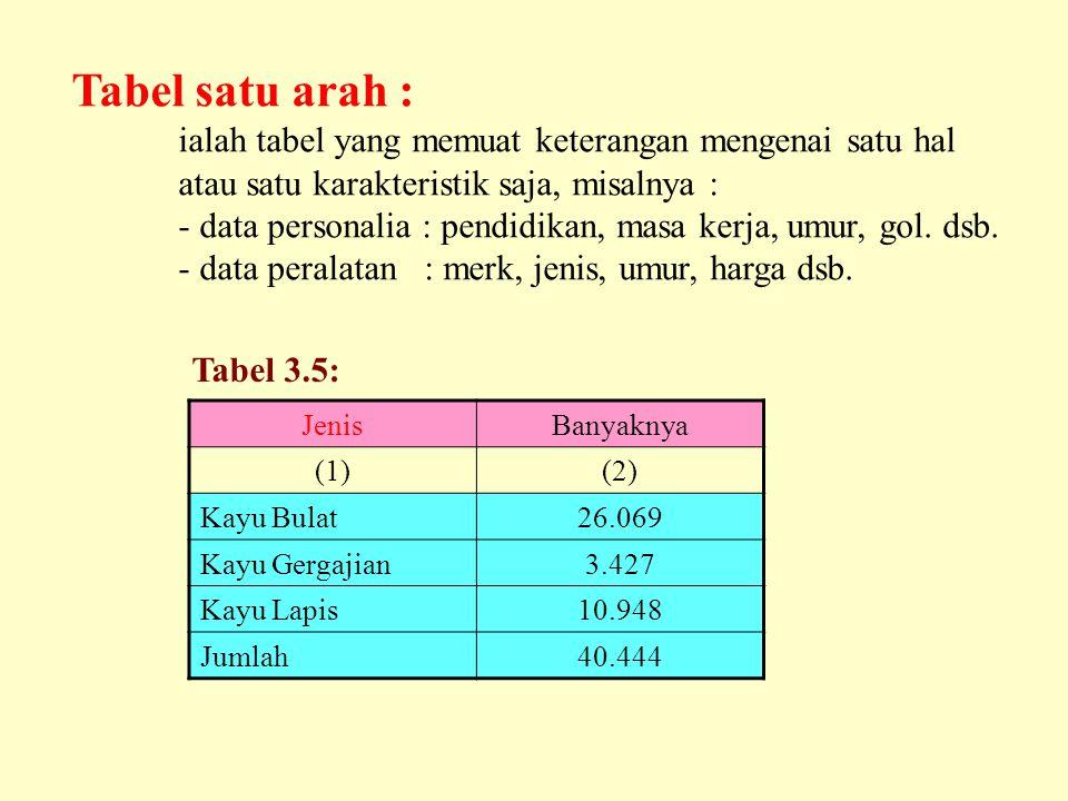 Tabel satu arah : ialah tabel yang memuat keterangan mengenai satu hal