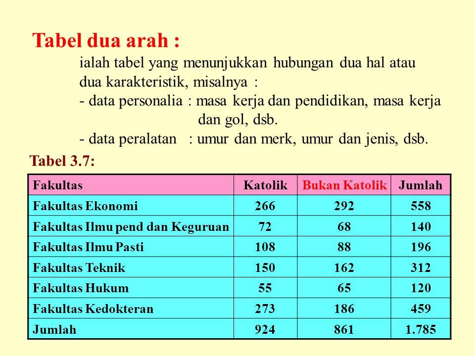Tabel dua arah : ialah tabel yang menunjukkan hubungan dua hal atau