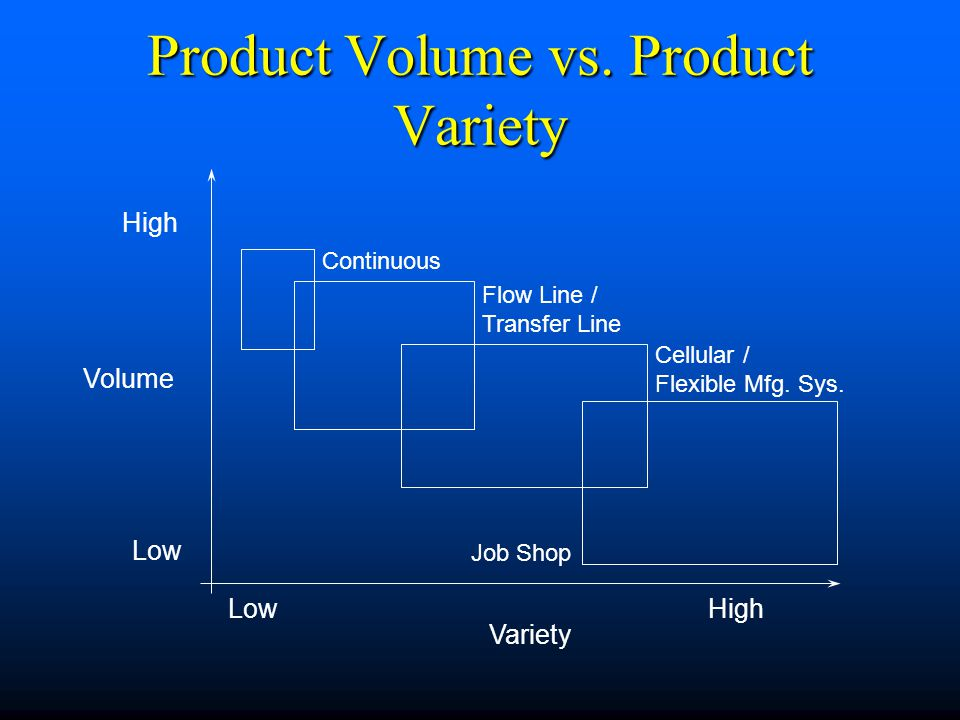 Product Volume vs. Product Variety
