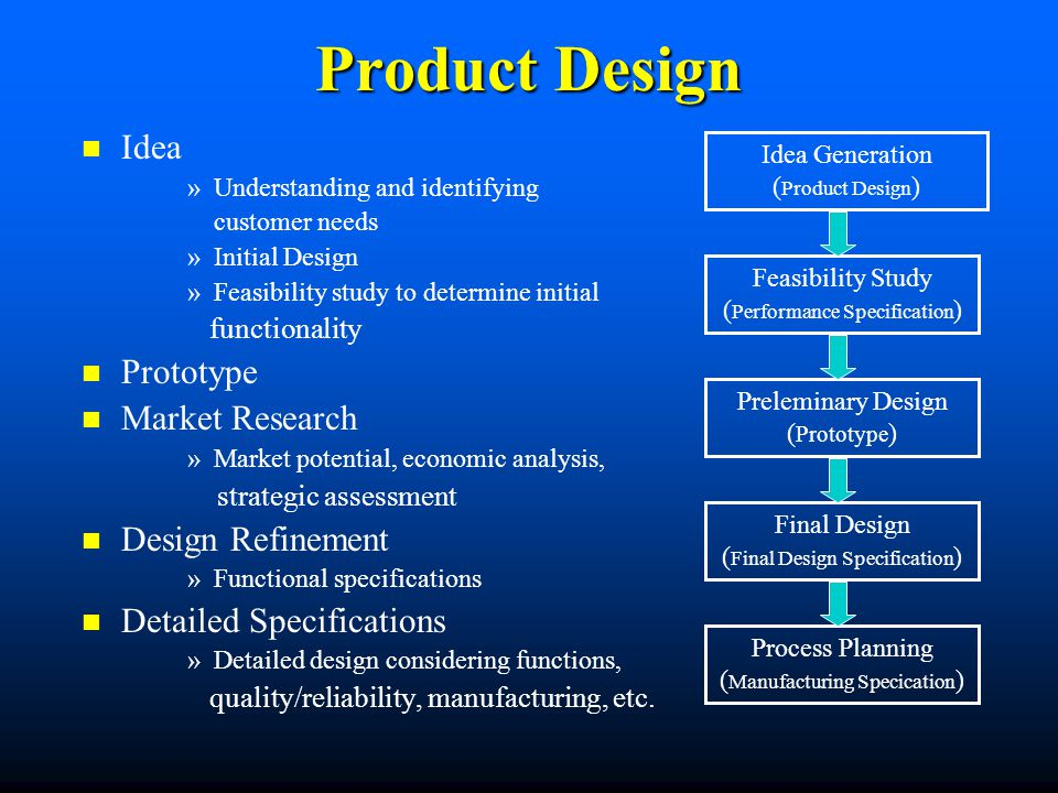 Product Design Idea Prototype Market Research Design Refinement