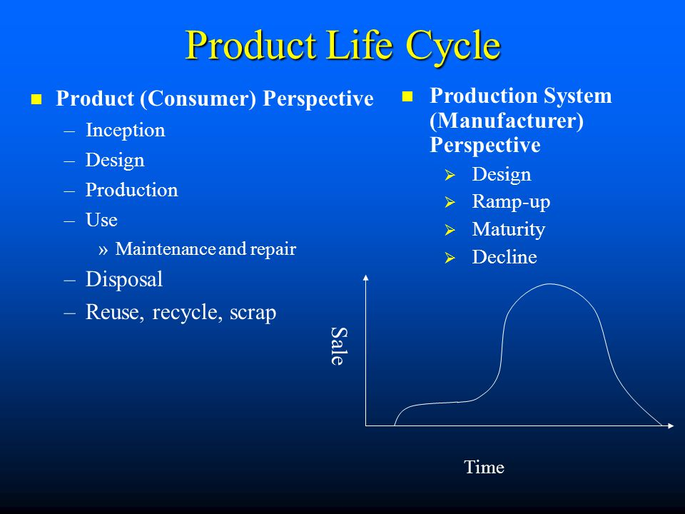 Product Life Cycle Product (Consumer) Perspective Disposal