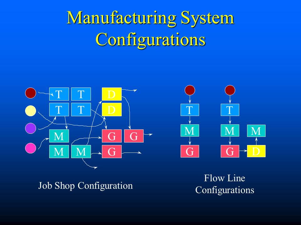 Manufacturing System Configurations
