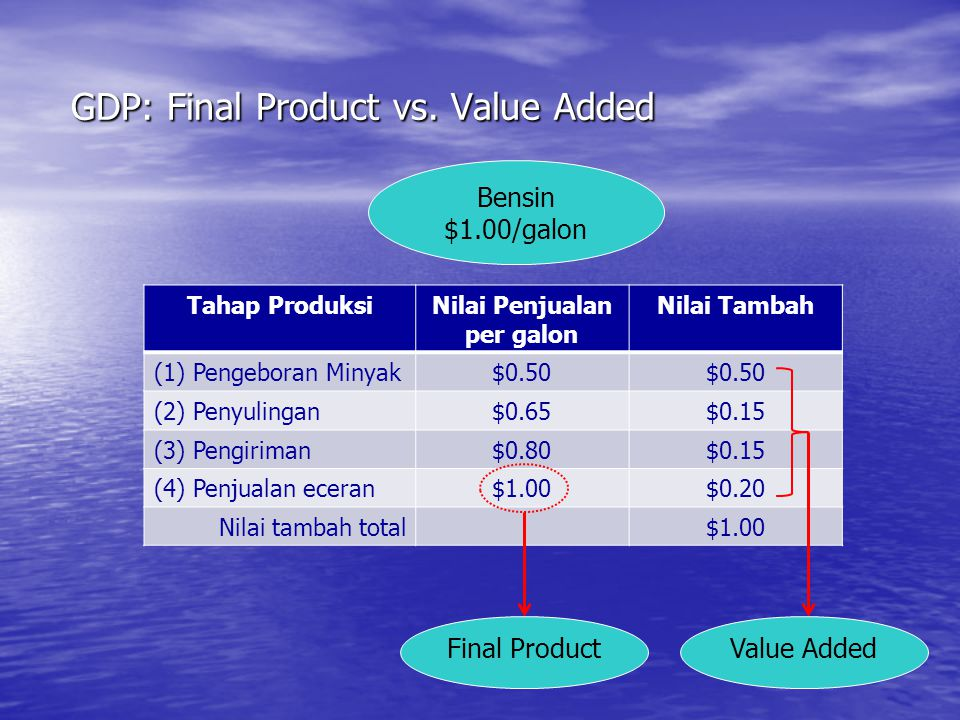 GDP: Final Product vs. Value Added