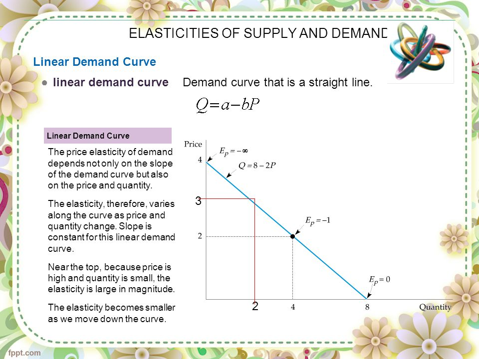 supply and demand and marginal revenue